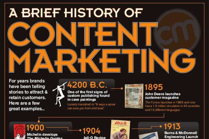 Infografik zum Contentmarkting
