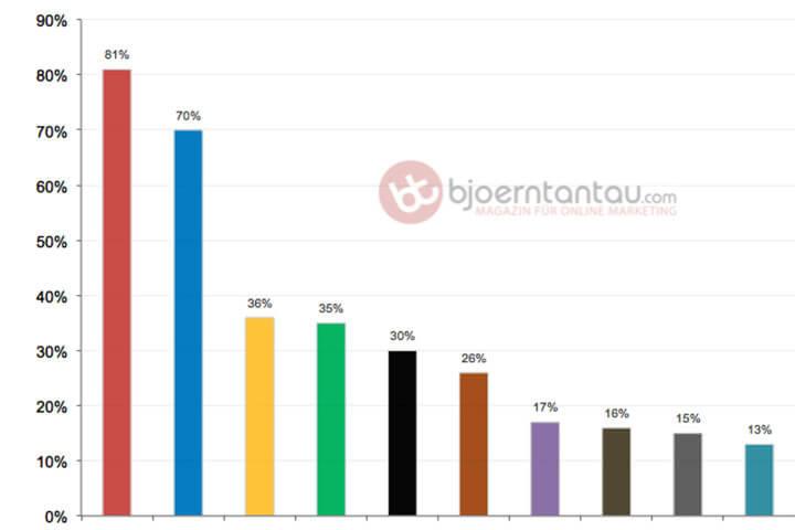 Studie: Wo kommt der Traffic auf Websites und Blog her?