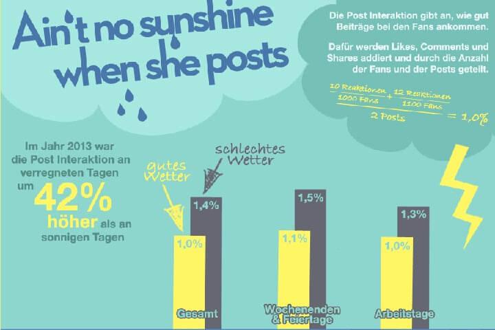 Bei schlechtem Wetter steigt die Interaktion auf Facebook immer