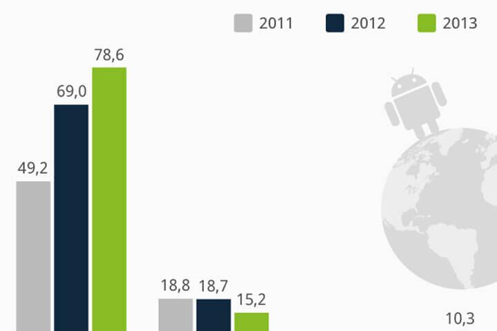Android dominiert den weltweiten Smartphone-Markt