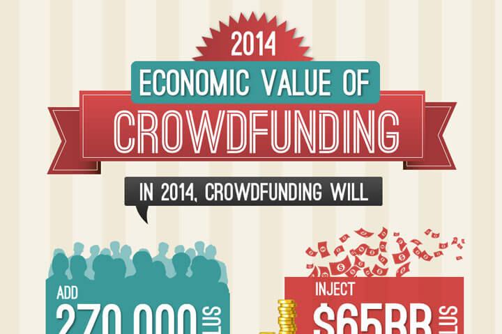 Die Zukunft des Crowdfunding als sehenswerte Infografik