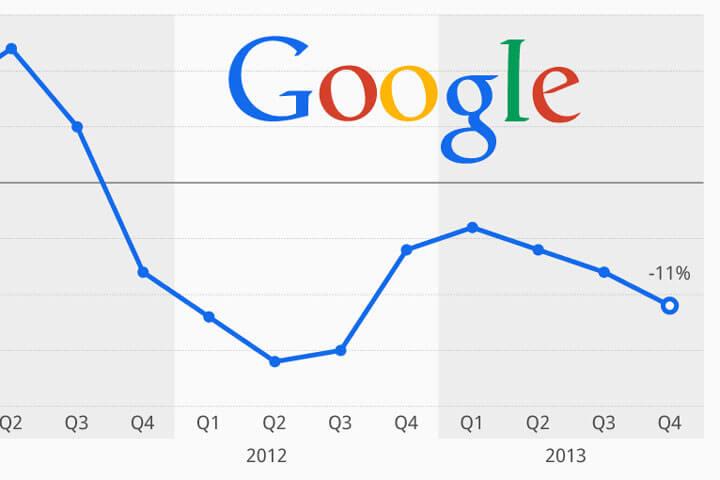 Google-Werbung wird in Bezug auf CPC immer billiger