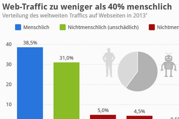 Internet-Traffic ist zu weniger als 40 % menschlich