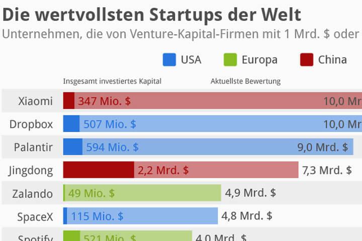 Die wertvollsten Start-ups der Welt – und zalando ist dabei