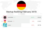 Social Media-Ranking: Deutschlands beliebteste Startups