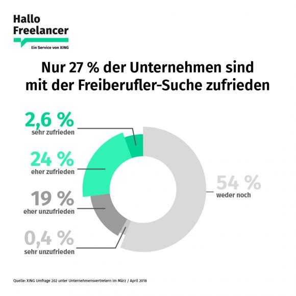 5097864fe9a9c5 Anzeige – Studie  So finden Unternehmen Freelancer – marke bekannt ...