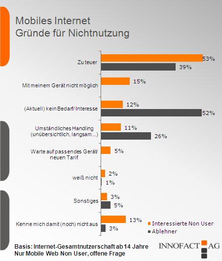 zwei.null trends: 53 % ist das mobile Internet zu teuer