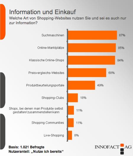 zwei.null trends: Shopping-Clubs sind für klassischen Webhandel noch keine Gefahr