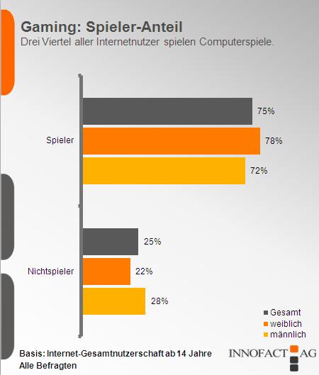 zwei.null trends: 75 % aller Onliner wagen gerne ein Spielchen