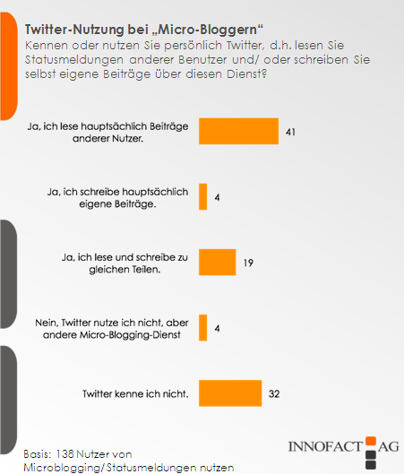 twitter-nutzung-bei-micro-bloggern.png