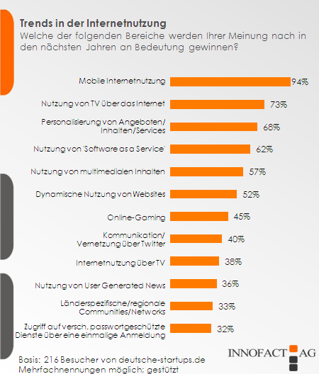 Trends in der Internetnutzung