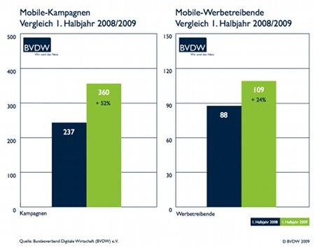 Chart_Zahl der Mobil-Kampagnen_Quelle BVDW