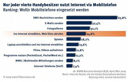 Mobiles Internet: Warum neue Geschäftsmodelle und Vermarktungsansätze nötig sind