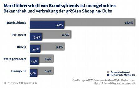 Chart_Bekannteste-Shopping-