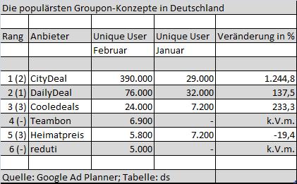 CityDeal läuft DailyDeal davon – Alle Groupons im Ad Planner-Check