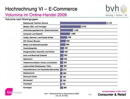 Am stärksten nachgefragte Warengruppen im E-Commerce_Quelle_BVH