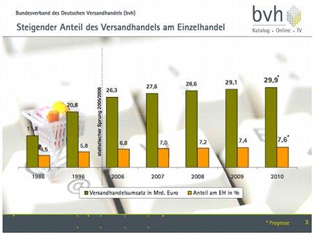 Chart_Anteil Versandhandel_Quelle BVH