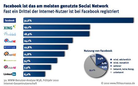 Facebook dominiert in Deutschland