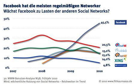 W3B30_Social_Networks_regel
