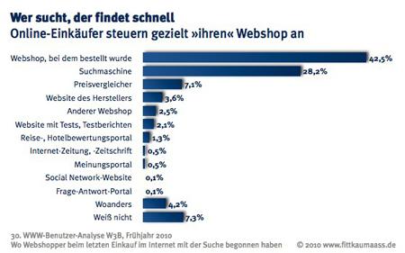 Online-Shopping: 43 % der Käufer steuern ihren Wunschshop direkt an