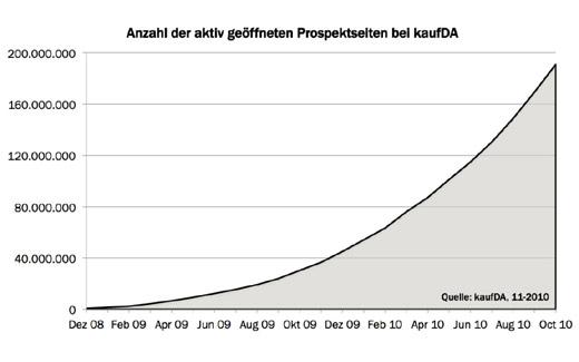 kaufDA nennt Zahlen: Prospektplattform macht 8 Millionen Euro Umsatz