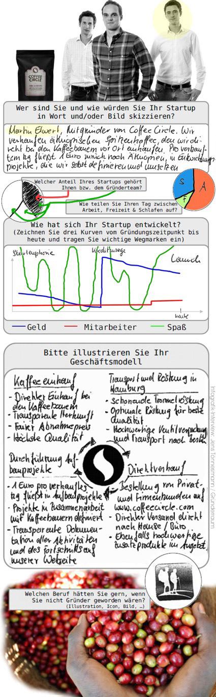 Von Kaffee und Wanderern: Coffee Circle im Infografik-Interview