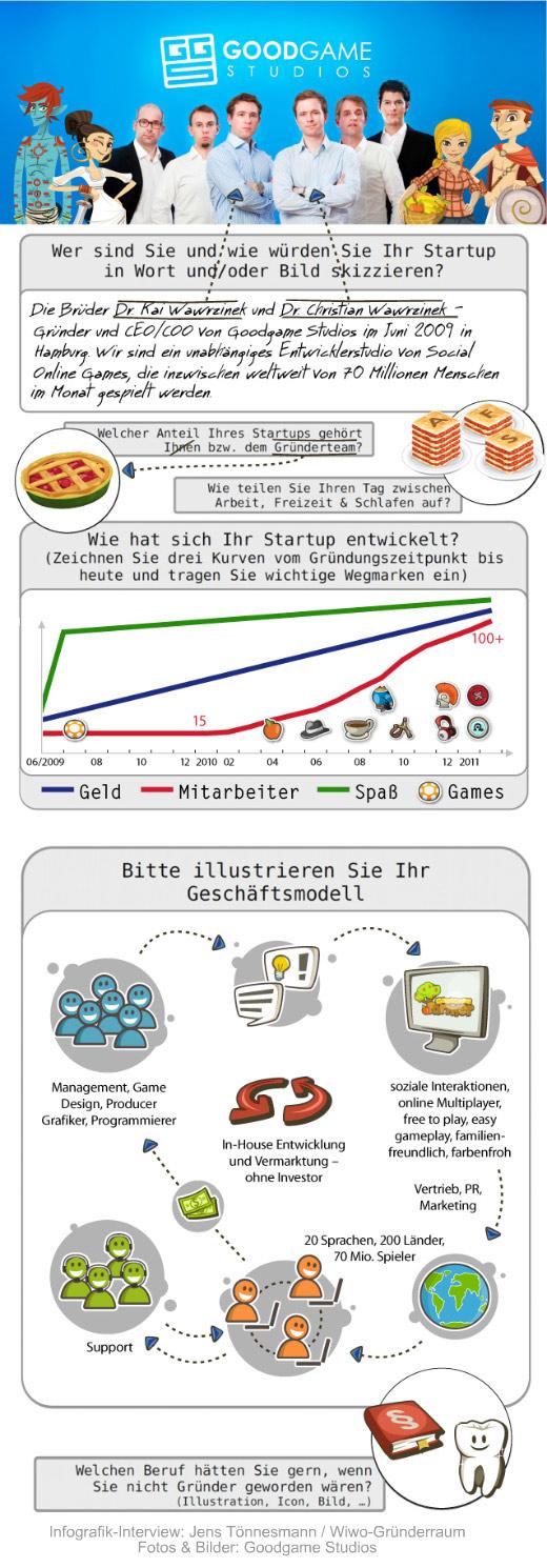 Von Kuchen und Zahnärzten: Goodgame Studios im Infografik-Interview