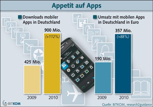 Deutschland im App-Fieber
