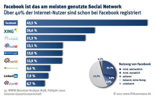 Social Networks: Facebook düpiert die Konkurrenz