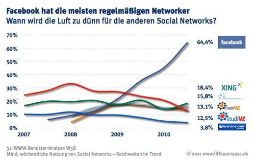 W3B31_Social_Networks_regel