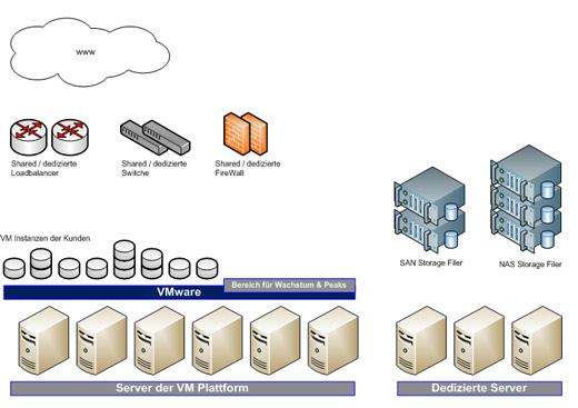 Cloud Computing: Virtualisierungsschicht – Gastbeitrag von Stefan Rühl