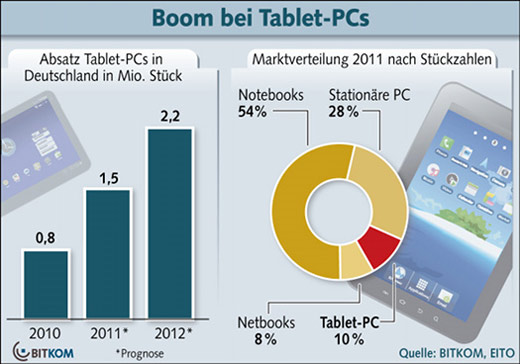 Download_Tablet_PC_Absatz