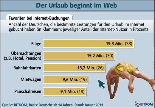 Deutschland im Reisefieber: Jeder Dritte bucht Reisen im Netz