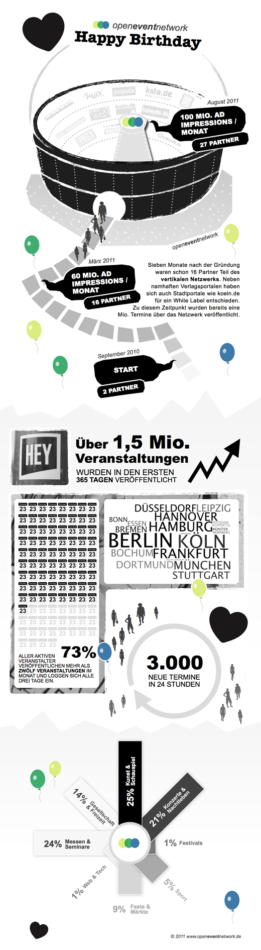 ds_infographic_openeventnet