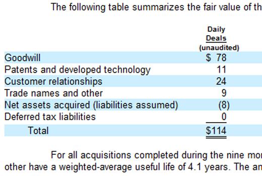 Google zahlte 114 Millionen Dollar für DailyDeal
