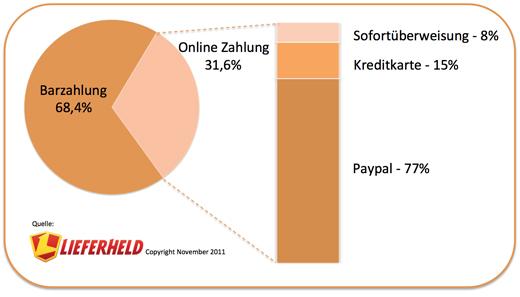 Fundstück: Online-Zahlungen bei Lieferheld