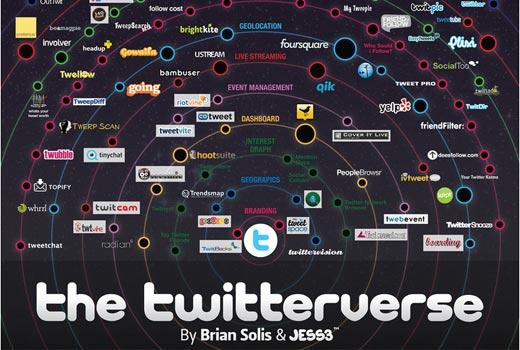 twitterverse2011