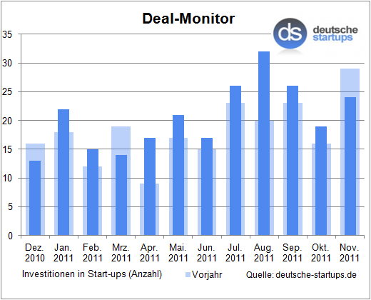 Deal-Monitor: 24 Investitionen im November