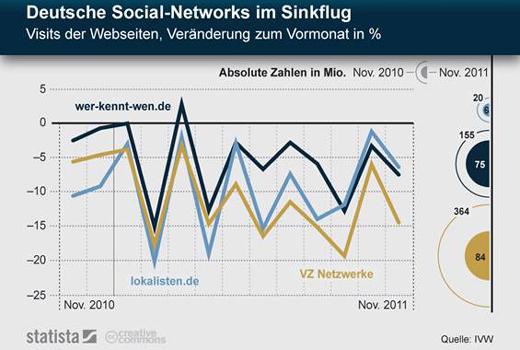 Fundstück: Der Sinkflug von lokalisten.de, wkw und VZ-Netzwerke