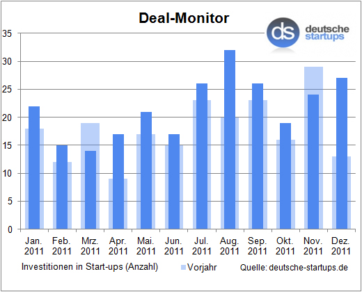 Deal-Monitor: 260 Investitionen im Jahr 2011 – 27 Investitionen im Dezember