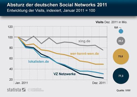 Fundstück: Der Absturz der deutschen Social Networks im Jahre 2011