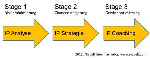 Intellectual Property – ein Instrument für Investoren – Gastbeitrag von Carsten Niepelt