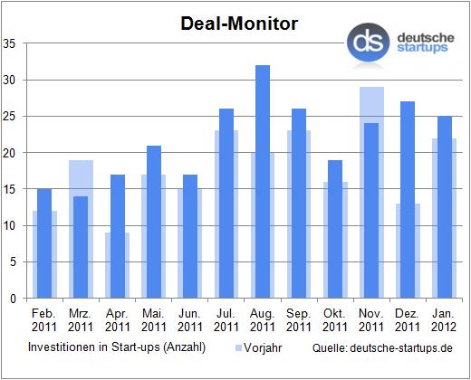 Deal-Monitor: Zum Jahresanfang gleich 25 Investitionen