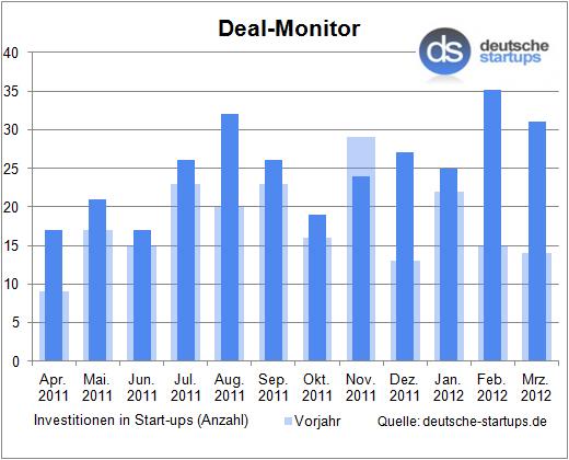 Deal-Monitor: Feuerwerk der Investitionen geht auch im März weiter