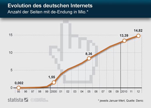 Fundstück: 14 Millionen Domains mit Endung .de