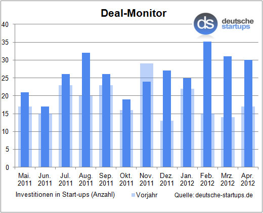 Deal-Monitor: Investitionsboom geht auch im April weiter