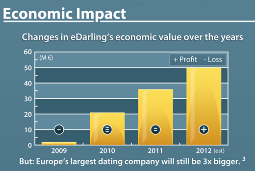 Dating-Nachzügler eDarling peilt 50 Millionen Euro Umsatz an