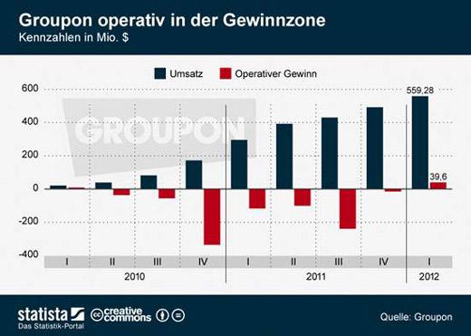 groupon_gewinn