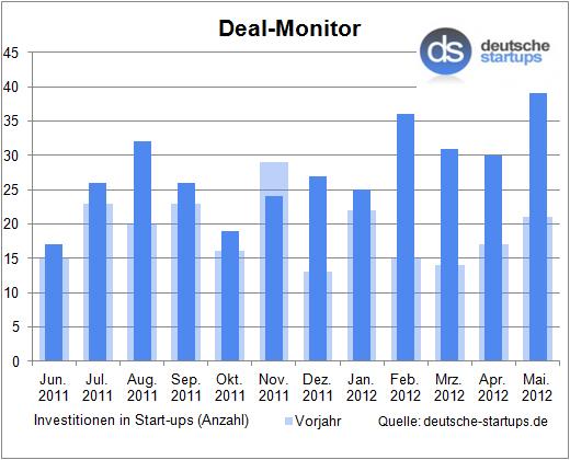Deal-Monitor: Auch im Mai floss wieder reichlich Geld