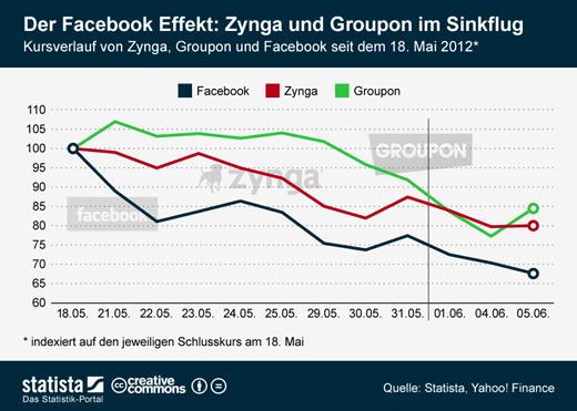 infografik_Facebookeffekt